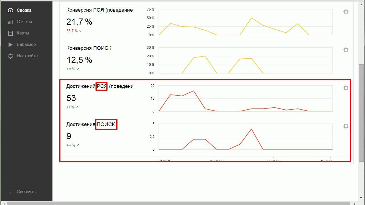Яндекс Метрика: виджеты и их правильная настройка
